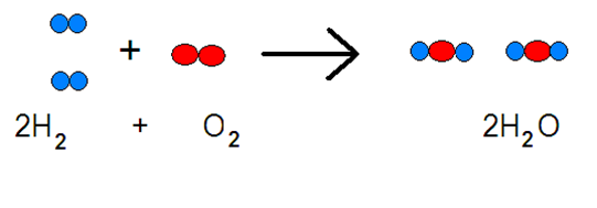 Reactions Chemistry Synthesis For The Synthesis Reaction